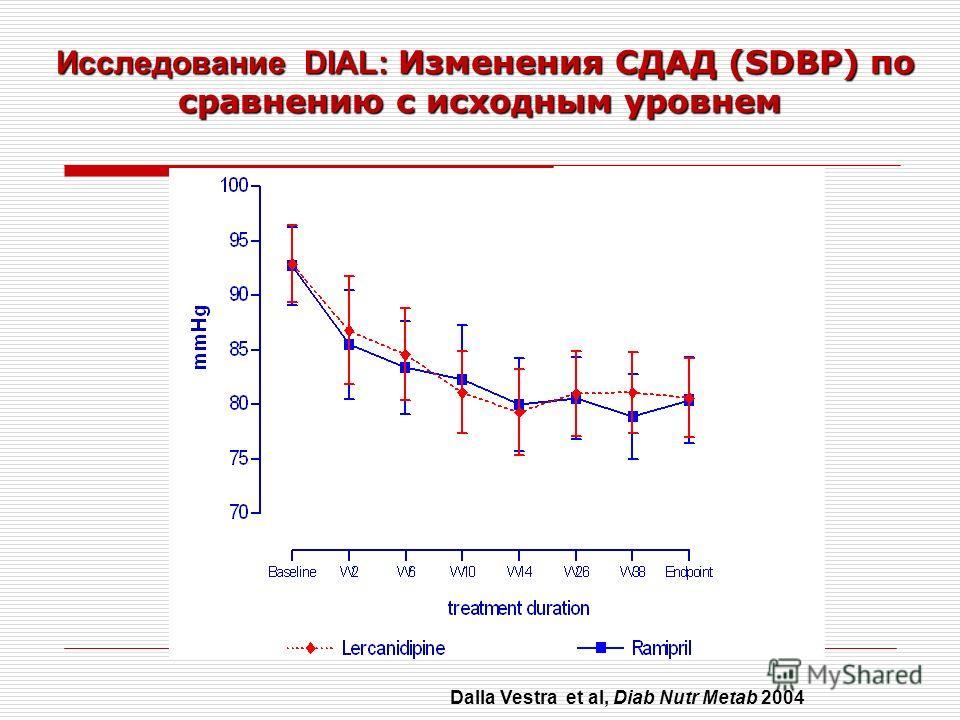 Исследование DIAL: Изменения СДАД (SDBP) по сравнению с исходным уровнем Исследование DIAL: Изменения СДАД (SDBP) по сравнению с исходным уровнем Dalla Vestra et al, Diab Nutr Metab 2004