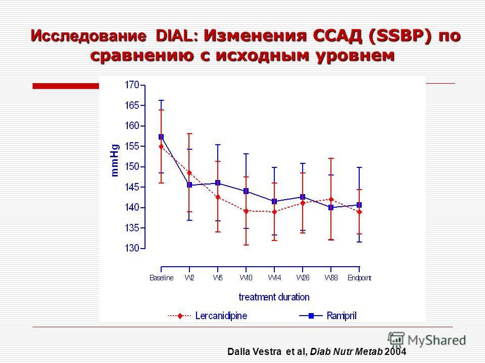 Исследование DIAL: Изменения ССАД (SSBP) по сравнению с исходным уровнем Исследование DIAL: Изменения ССАД (SSBP) по сравнению с исходным уровнем Dalla Vestra et al, Diab Nutr Metab 2004