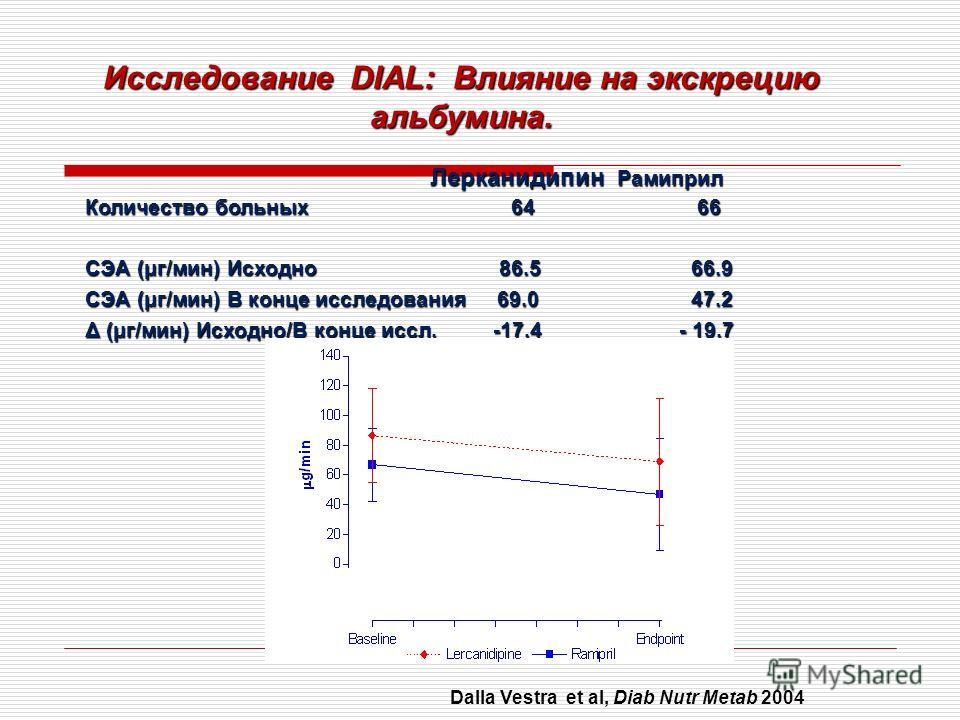 Лерканидипин Рамиприл Лерканидипин Рамиприл Количество больных 64 66 СЭА (μг/мин) Исходно 86.5 66.9 СЭА (μг/мин) В конце исследования 69.0 47.2 Δ (μг/мин) Исходно/В конце иссл. -17.4 - 19.7 Исследование DIAL: Влияние на экскрецию альбумина. Dalla Ves