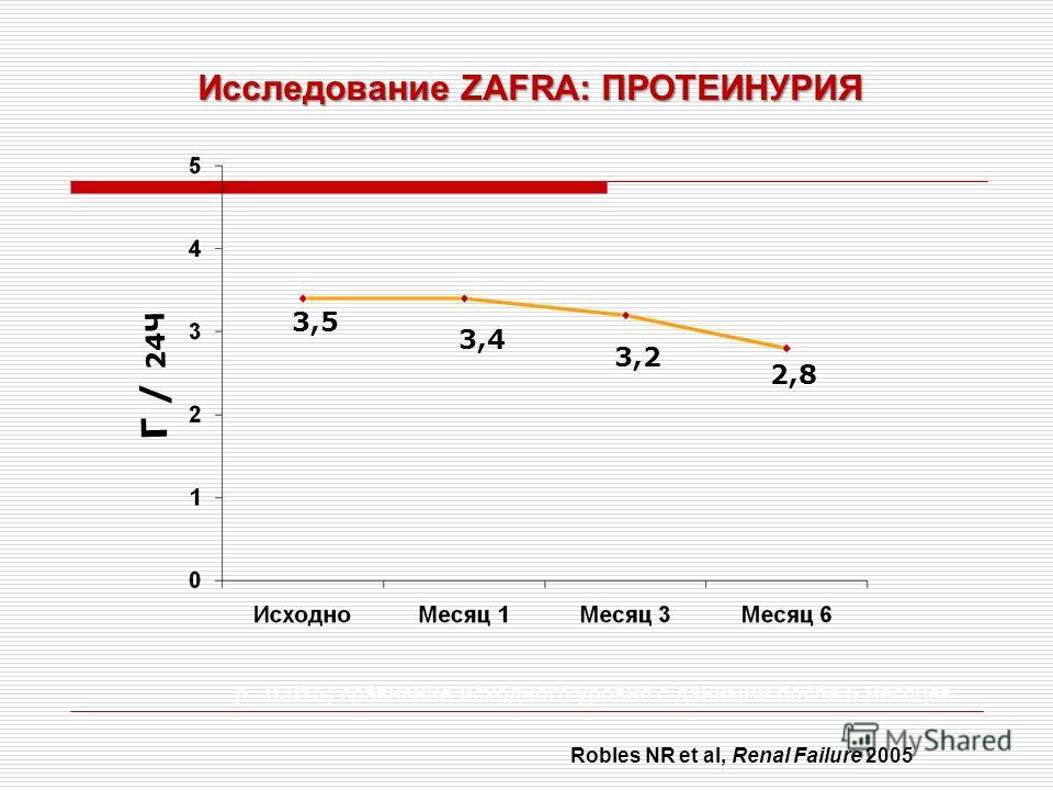 3,5 3,4 3,2 2,8 p=0.015; сравнение исходного уровня с данными после 6 месяцев Исследование ZAFRA: ПРОТЕИНУРИЯ Г / 24Ч Robles NR et al, Renal Failure 2005