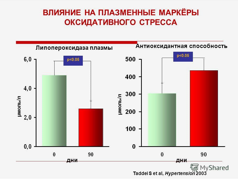 ВЛИЯНИЕ НА ПЛАЗМЕННЫЕ МАРКЁРЫ ОКСИДАТИВНОГО СТРЕССА Антиоксидантная способность µмоль/л дни Липопероксидаза плазмы дни Taddei S et al, Hypertension 2003 µмоль/л p