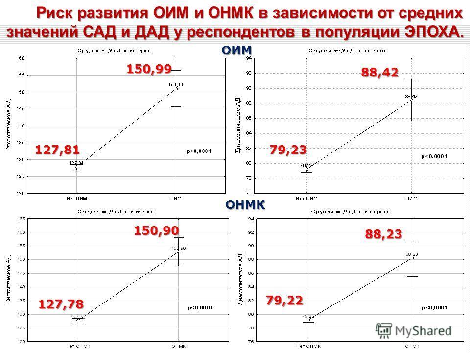 Риск развития ОИМ и ОНМК в зависимости от средних значений САД и ДАД у респондентов в популяции ЭПОХА. 150,99 127,81 88,42 79,23 88,23 79,22 150,90 127,78 ОИМ ОНМК