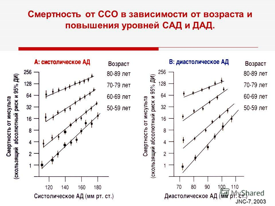 Смертность от ССО в зависимости от возраста и повышения уровней САД и ДАД. JNC-7, 2003