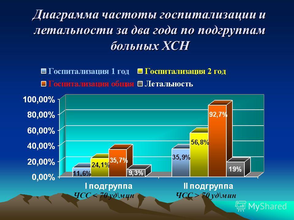 Диаграмма частоты госпитализации и летальности за два года по подгруппам больных ХСН ЧСС < 70 уд\минЧСС > 70 уд\мин