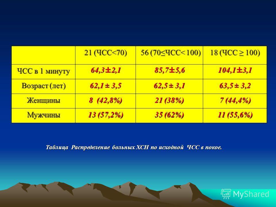 Таблица Распределение больных ХСН по исходной ЧСС в покое. 21 (ЧСС