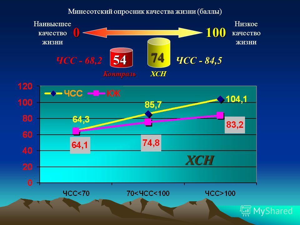 Минесотский опросник качества жизни (баллы) Наивысшее качество жизни Низкое качество жизни 0100 КонтрольХСН 74 54 ХСН ЧСС - 68,2 ЧСС - 84,5