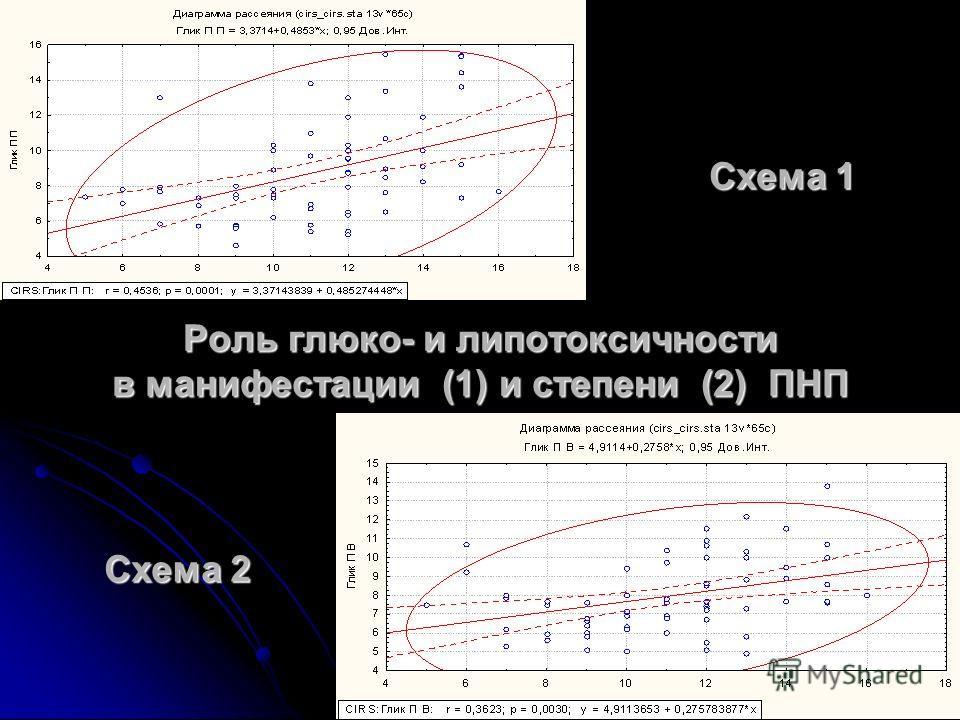 Роль глюко- и липотоксичности в манифестации (1) и степени (2) ПНП Схема 1 Схема 2