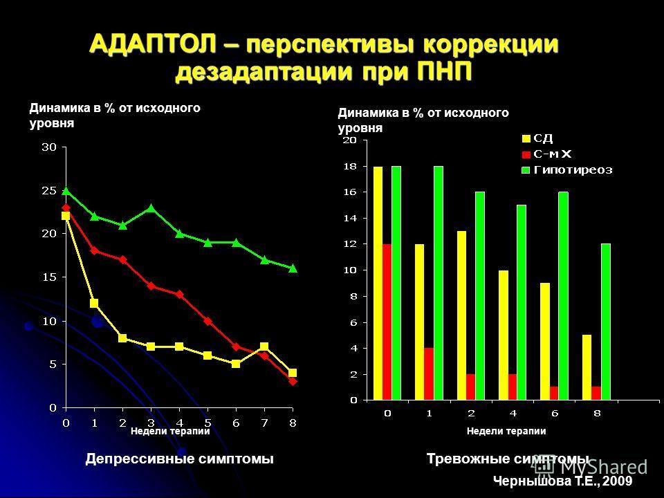 Недели терапии Динамика в % от исходного уровня Депрессивные симптомы Недели терапии Тревожные симптомы Чернышова Т.Е., 2009 АДАПТОЛ – перспективы коррекции дезадаптации при ПНП Динамика в % от исходного уровня