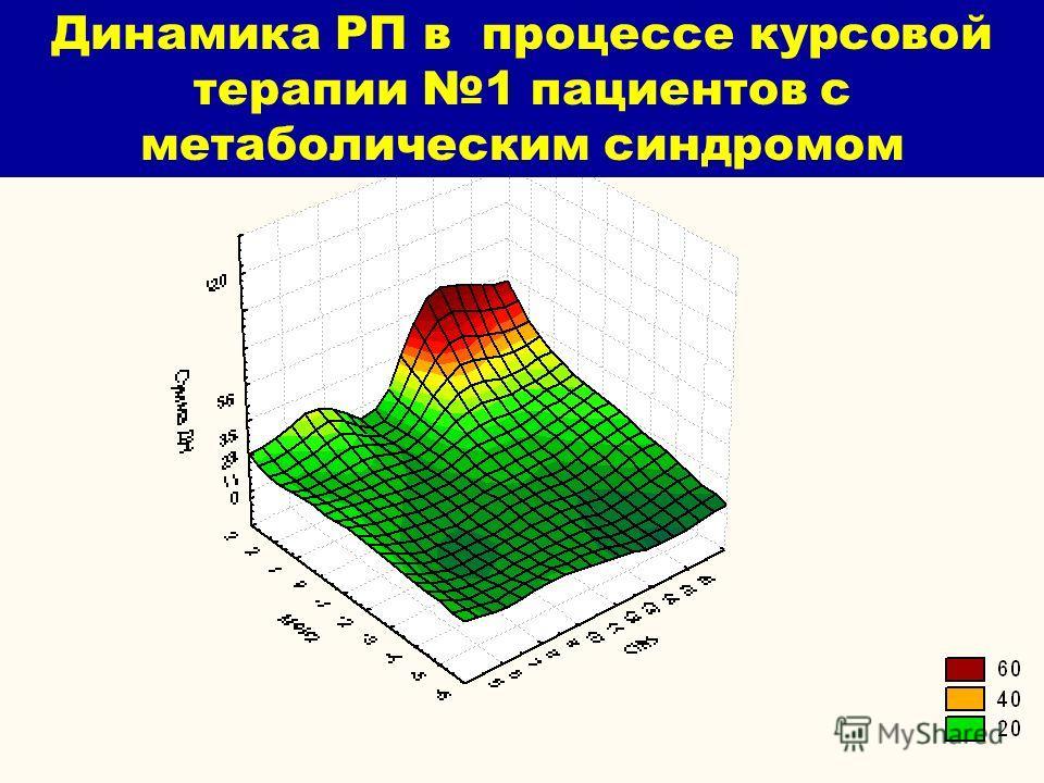 Динамика РП в процессе курсовой терапии 1 пациентов с метаболическим синдромом