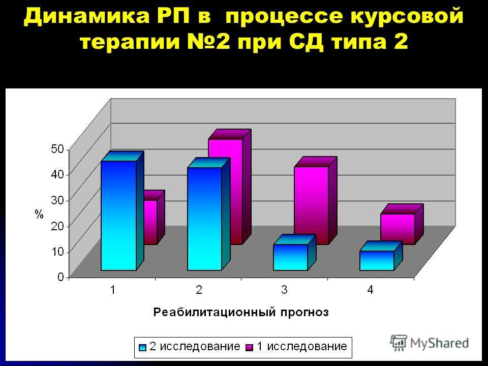 Динамика РП в процессе курсовой терапии 2 при СД типа 2