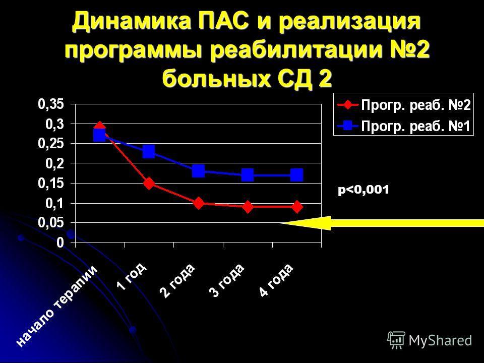 Динамика ПАС и реализация программы реабилитации 2 больных СД 2 р