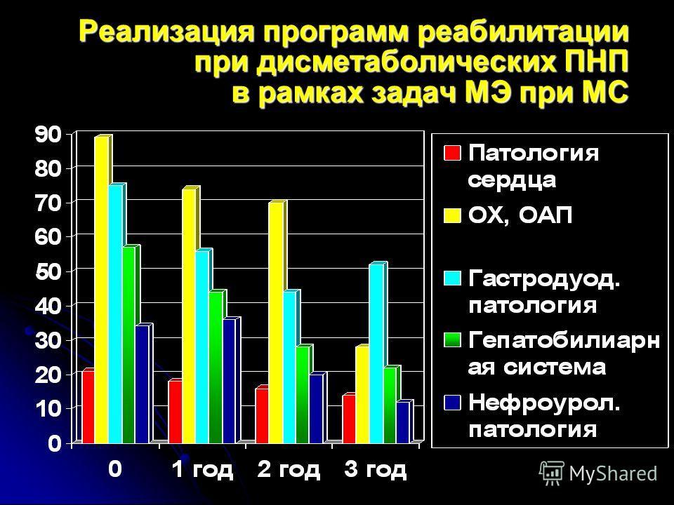 Реализация программ реабилитации при дисметаболических ПНП в рамках задач МЭ при МС