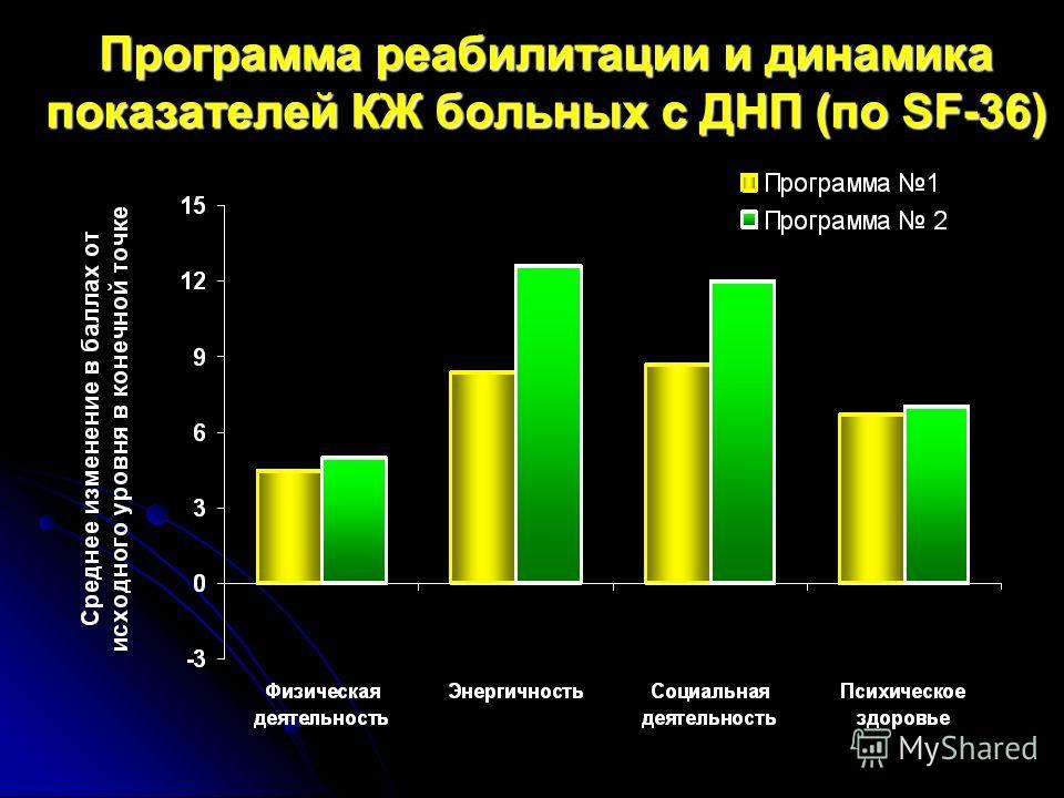 Программа реабилитации и динамика показателей КЖ больных с ДНП (по SF-36)
