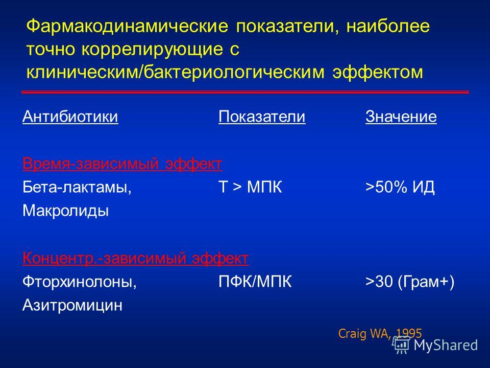 Фармакодинамические показатели, наиболее точно коррелирующие с клиническим/бактериологическим эффектом АнтибиотикиПоказателиЗначение Время-зависимый эффект Бета-лактамы,Т > МПК>50% ИД Макролиды Концентр.-зависимый эффект Фторхинолоны,ПФК/МПК>30 (Грам