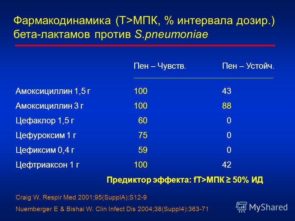 Фармакодинамика (T>МПК, % интервала дозир.) бета-лактамов против S.pneumoniae Пен – Чувств.Пен – Устойч. Амоксициллин 1,5 г10043 Амоксициллин 3 г 10088 Цефаклор 1,5 г 60 0 Цефуроксим 1 г 75 0 Цефиксим 0,4 г 59 0 Цефтриаксон 1 г10042 Craig W. Respir M