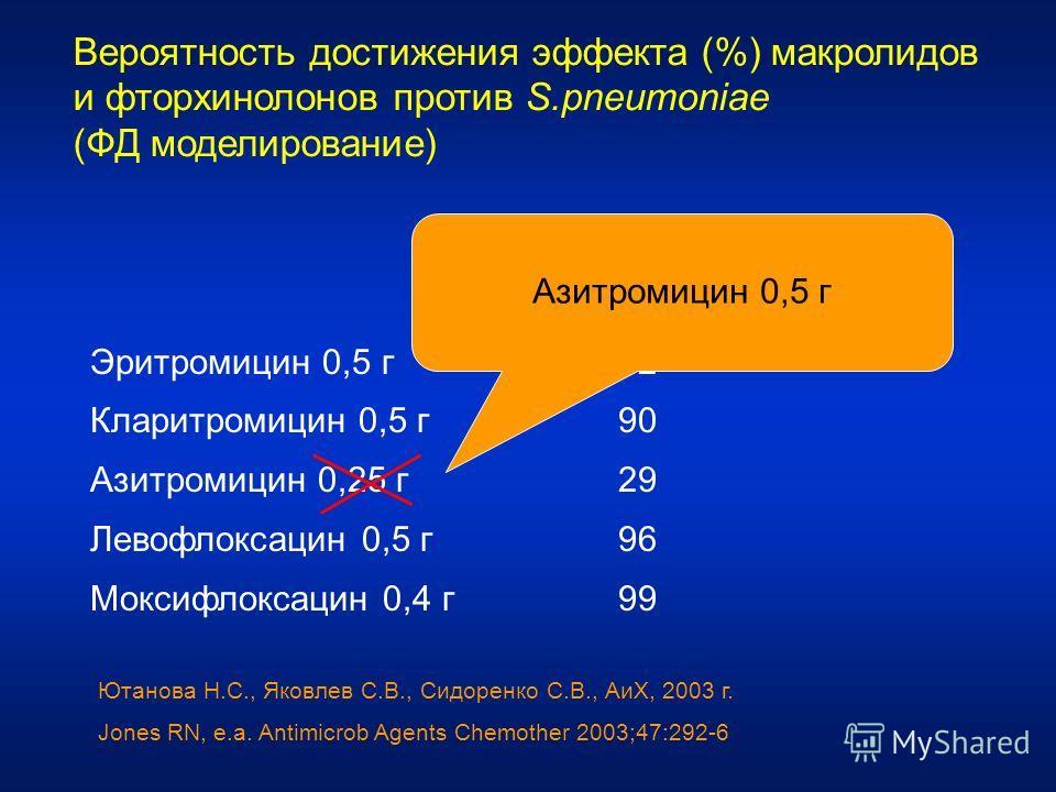 Вероятность достижения эффекта (%) макролидов и фторхинолонов против S.pneumoniae (ФД моделирование) ВДЭ (%) Эритромицин 0,5 г82 Кларитромицин 0,5 г90 Азитромицин 0,25 г29 Левофлоксацин 0,5 г96 Моксифлоксацин 0,4 г99 Ютанова Н.С., Яковлев С.В., Сидор