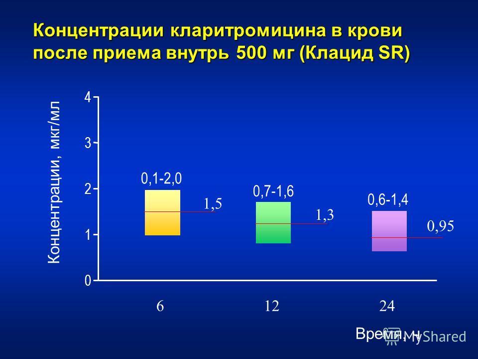 Концентрации кларитромицина в крови после приема внутрь 500 мг (Клацид SR) 0 1 2 3 4 0,6-1,4 0,7-1,6 0,1-2,0 6 12 24 Время, ч Концентрации, мкг / мл 1,5 1,3 0,95