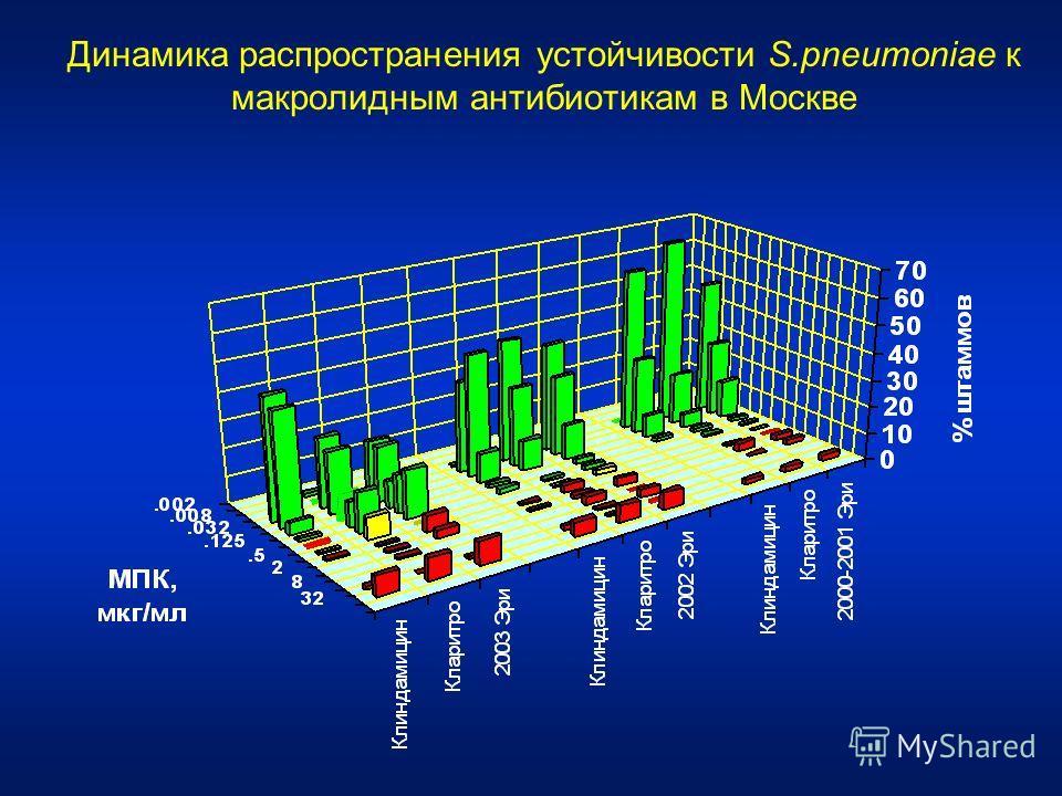 Динамика распространения устойчивости S.pneumoniae к макролидным антибиотикам в Москве