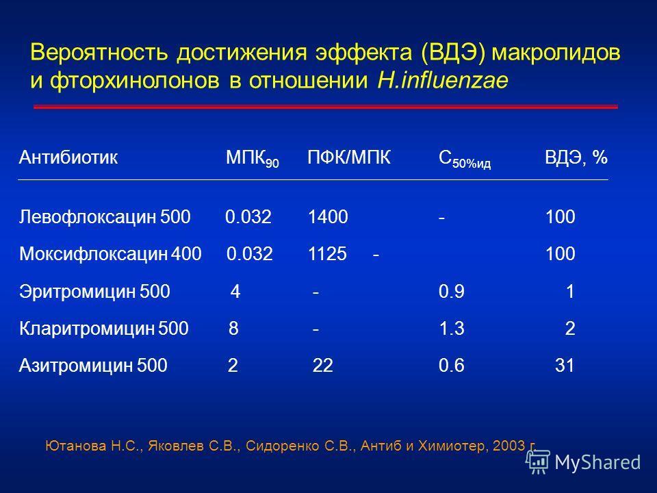 Вероятность достижения эффекта (ВДЭ) макролидов и фторхинолонов в отношении H.influenzae Антибиотик МПК 90 ПФК/МПК С 50%ид ВДЭ, % Левофлоксацин 500 0.032 1400 -100 Моксифлоксацин 400 0.032 1125 - 100 Эритромицин 500 4 - 0.9 1 Кларитромицин 500 8 - 1.