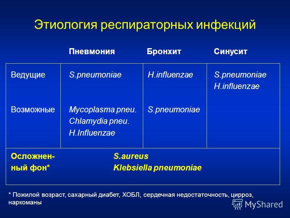 Этиология респираторных инфекций Пневмония Бронхит Синусит ВедущиеS.pneumoniae H.influenzae S.pneumoniae H.influenzae ВозможныеMycoplasma pneu. S.pneumoniae Chlamydia pneu. H.Influenzae Осложнен- S.aureus ный фон* Klebsiella pneumoniae * Пожилой возр