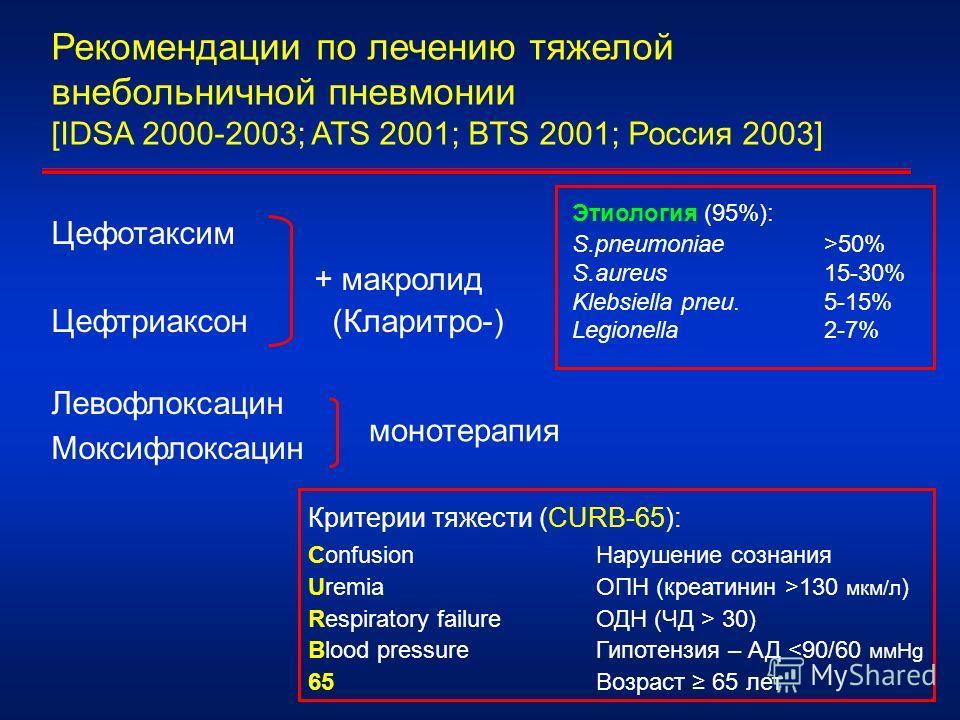 Рекомендации по лечению тяжелой внебольничной пневмонии [IDSA 2000-2003; ATS 2001; BTS 2001; Россия 2003] Цефотаксим + макролид Цефтриаксон (Кларитро-) Левофлоксацин Моксифлоксацин монотерапия Этиология (95%): S.pneumoniae >50% S.aureus 15-30% Klebsi