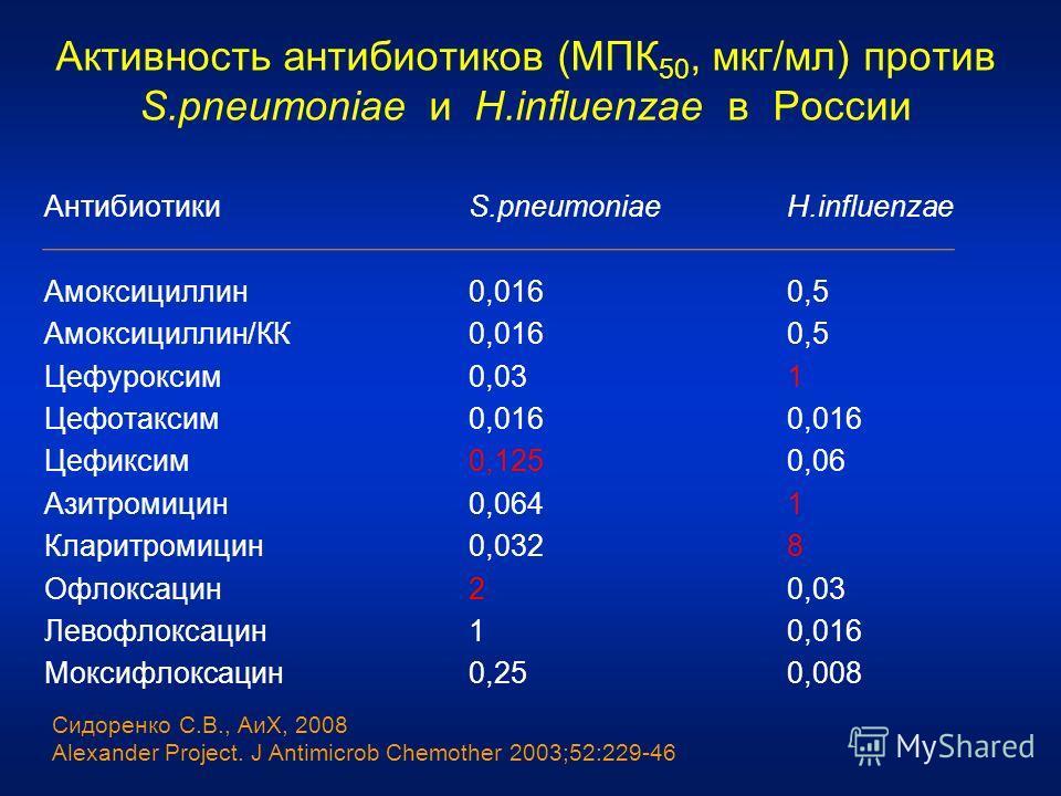 Активность антибиотиков (МПК 50, мкг/мл) против S.pneumoniae и H.influenzae в России АнтибиотикиS.pneumoniaeH.influenzae Амоксициллин0,0160,5 Амоксициллин/КК0,0160,5 Цефуроксим0,031 Цефотаксим0,0160,016 Цефиксим0,1250,06 Азитромицин0,0641 Кларитромиц