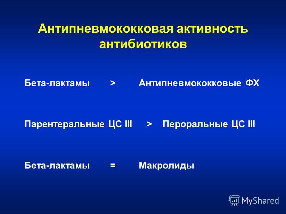 Антипневмококковая активность антибиотиков Бета-лактамы>Антипневмококковые ФХ Парентеральные ЦС III > Пероральные ЦС III Бета-лактамы=Макролиды