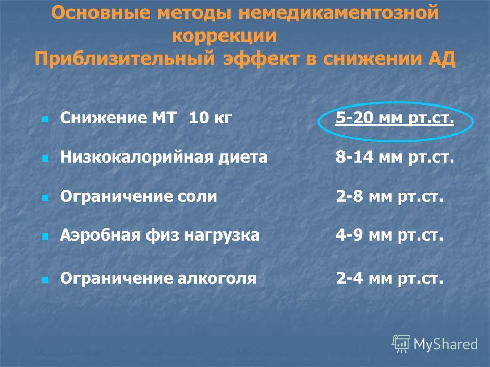 Основные методы немедикаментозной коррекции Приблизительный эффект в снижении АД Снижение МТ10 кг5-20 мм рт.ст. Низкокалорийная диета8-14 мм рт.ст. Ограничение соли2-8 мм рт.ст. Аэробная физ нагрузка4-9 мм рт.ст. Ограничение алкоголя2-4 мм рт.ст.
