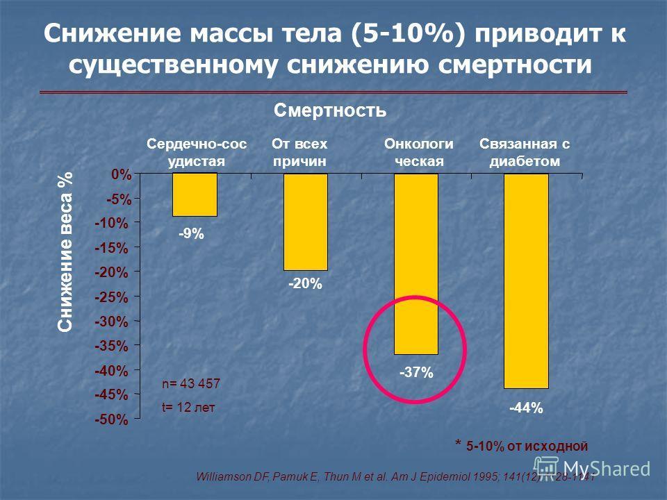 -9% -20% -37% -44% -50% -45% -40% -35% -30% -25% -20% -15% -10% -5% 0% Снижение массы тела (5-10%) приводит к существенному снижению смертности Сердечно-сос удистая От всех причин Онкологи ческая Связанная с диабетом n= 43 457 t= 12 лет Williamson DF