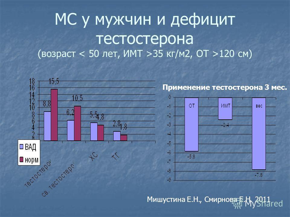 МС у мужчин и дефицит тестостерона (возраст 35 кг/м2, ОТ >120 см) Мишустина Е.Н., Смирнова Е.Н. 2011 Применение тестостерона 3 мес.