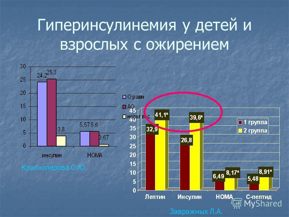 Гиперинсулинемия у детей и взрослых с ожирением Завражных Л.А. Красноперова О.Ю.