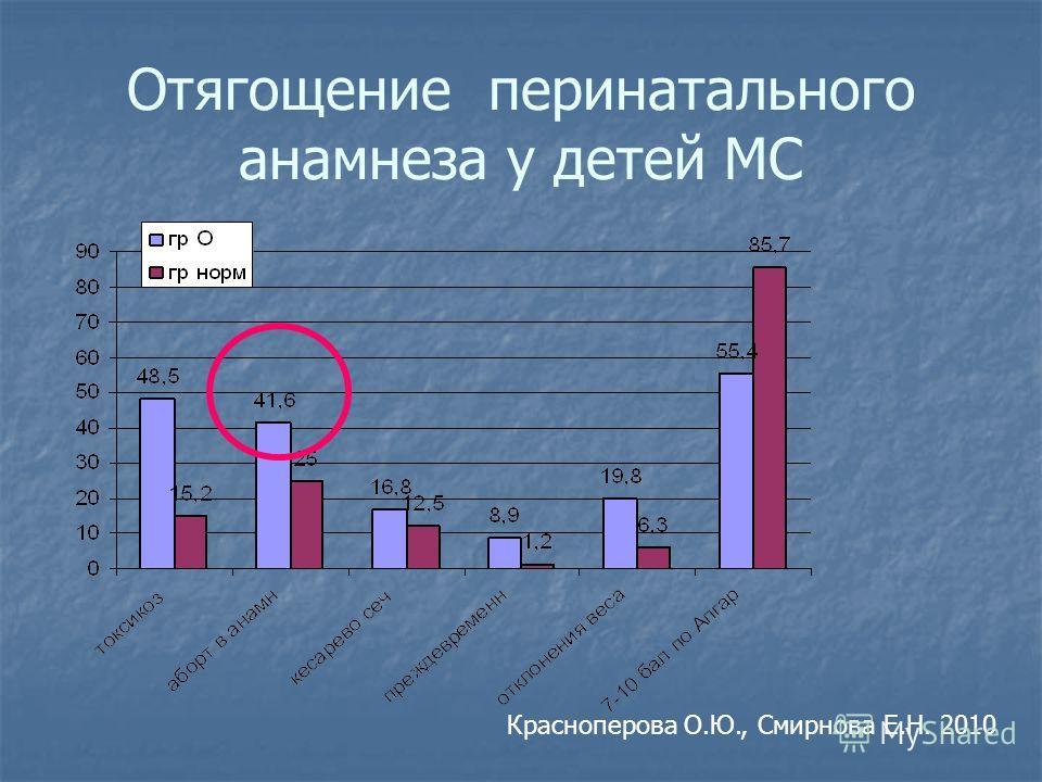 Отягощение перинатального анамнеза у детей МС Красноперова О.Ю., Смирнова Е.Н. 2010