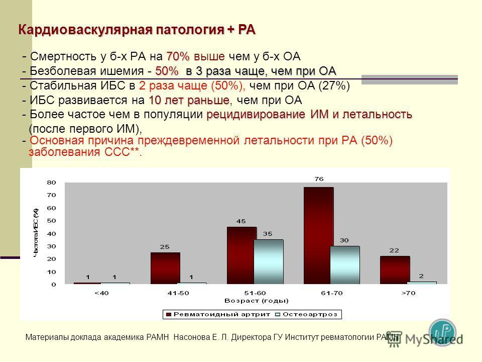 70% - Смертность у б-х РА на 70% выше чем у б-х ОА 50% в 3 раза чаще, чем при ОА - Безболевая ишемия - 50% в 3 раза чаще, чем при ОА - Стабильная ИБС в 2 раза чаще (50%), чем при ОА (27%) 10 лет раньше - ИБС развивается на 10 лет раньше, чем при ОА р
