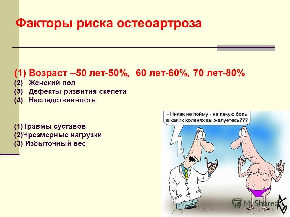 Факторы риска остеоартроза (1)Возраст –50 лет-50%, 60 лет-60%, 70 лет-80% (2)Женский пол (3)Дефекты развития скелета (4)Наследственность (1)Травмы суставов (2)Чрезмерные нагрузки (3) Избыточный вес