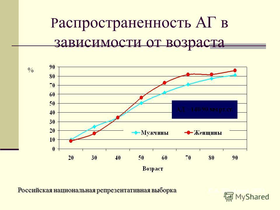 Р аспространенность АГ в зависимости от возраста Российская национальная репрезентативная выборка С.А. Шальнова, 2001 %