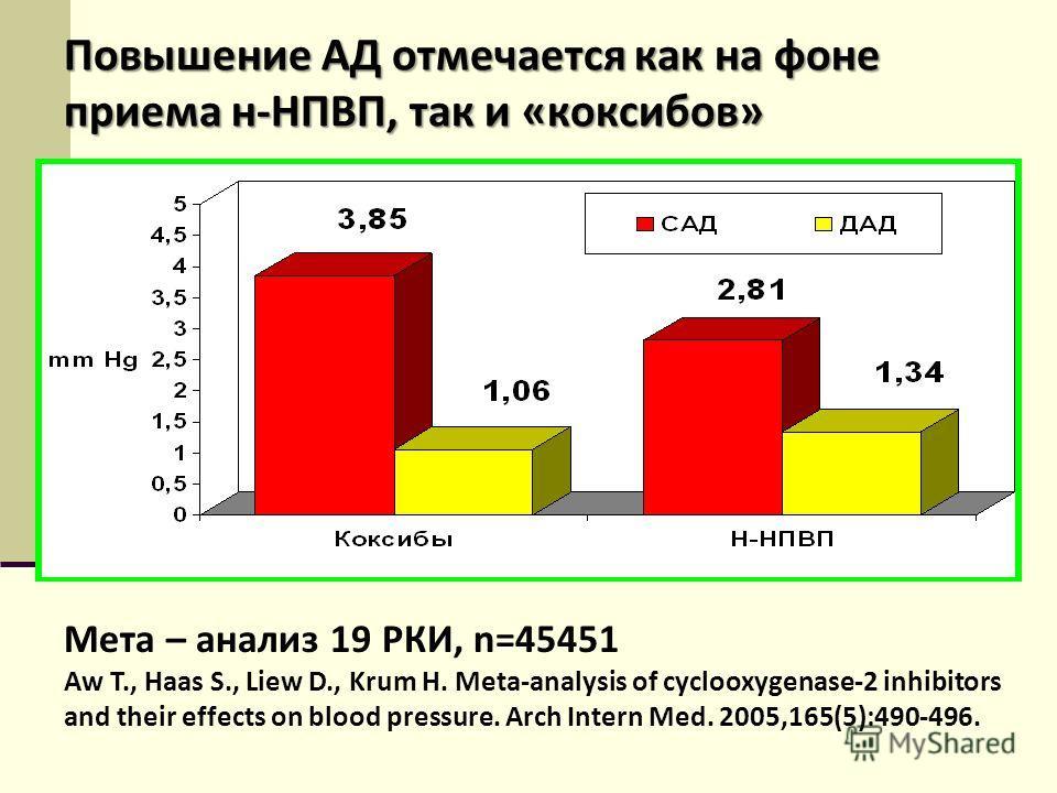 Повышение АД отмечается как на фоне приема н-НПВП, так и «коксибов» Мета – анализ 19 РКИ, n=45451 Aw T., Haas S., Liew D., Krum H. Meta-analysis of cyclooxygenase-2 inhibitors and their effects on blood pressure. Arch Intern Med. 2005,165(5):490-496.