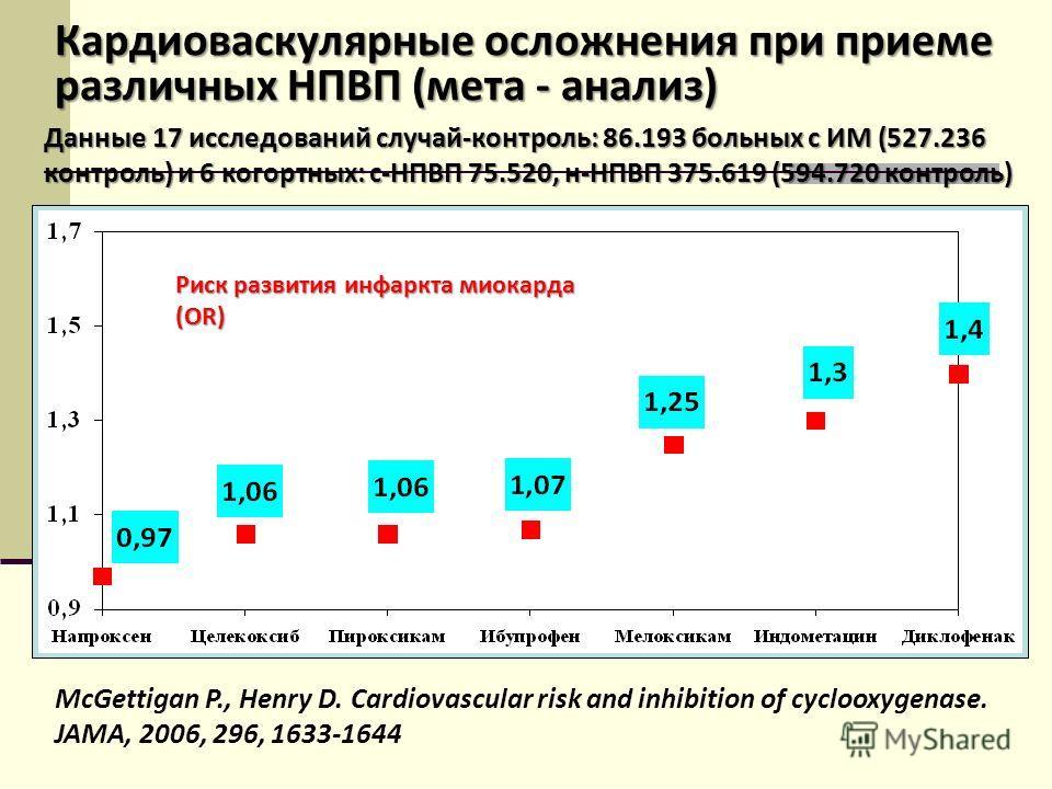 Кардиоваскулярные осложнения при приеме различных НПВП (мета - анализ) McGettigan P., Henry D. Cardiovascular risk and inhibition of cyclooxygenase. JAMA, 2006, 296, 1633-1644 Данные 17 исследований случай-контроль: 86.193 больных с ИМ (527.236 контр