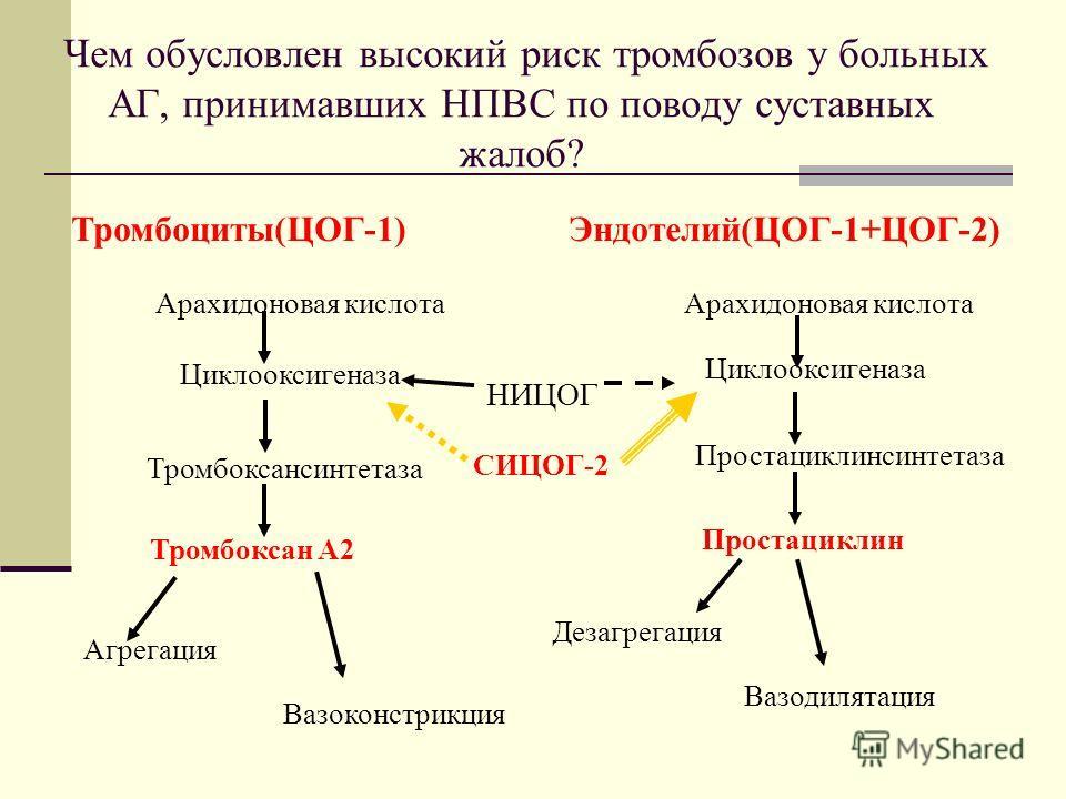 Тромбоциты(ЦОГ-1)Эндотелий(ЦОГ-1+ЦОГ-2) Арахидоновая кислота Циклооксигеназа Тромбоксансинтетаза Простациклинсинтетаза Тромбоксан А2 Простациклин Агрегация Вазоконстрикция Дезагрегация Вазодилятация НИЦОГ СИЦОГ-2 Чем обусловлен высокий риск тромбозов