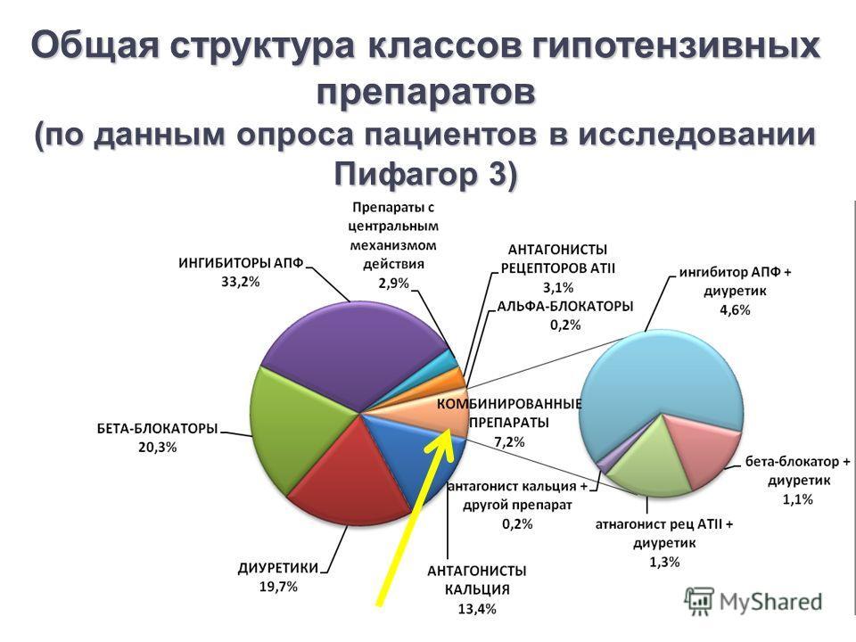 Общая структура классов гипотензивных препаратов (по данным опроса пациентов в исследовании Пифагор 3)