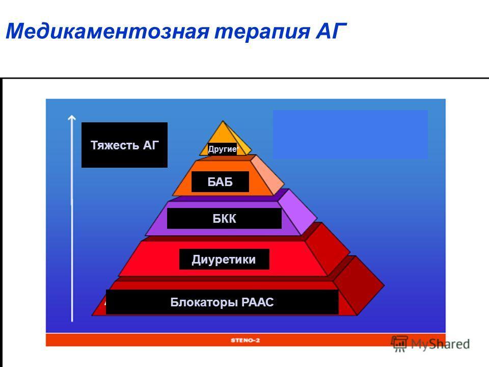 Медикаментозная терапия АГ Тяжесть АГ Блокаторы РААС Диуретики БКК БАБ Другие