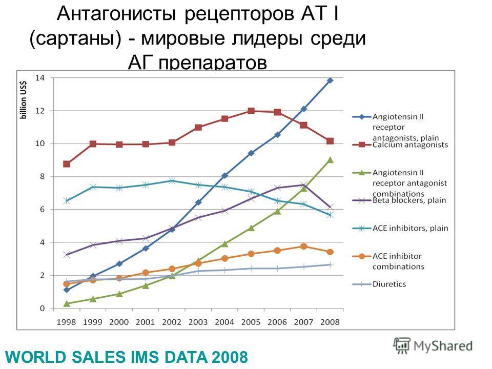 WORLD SALES IMS DATA 2008 Антагонисты рецепторов АТ I (сартаны) - мировые лидеры среди АГ препаратов Антагонисты АТ I