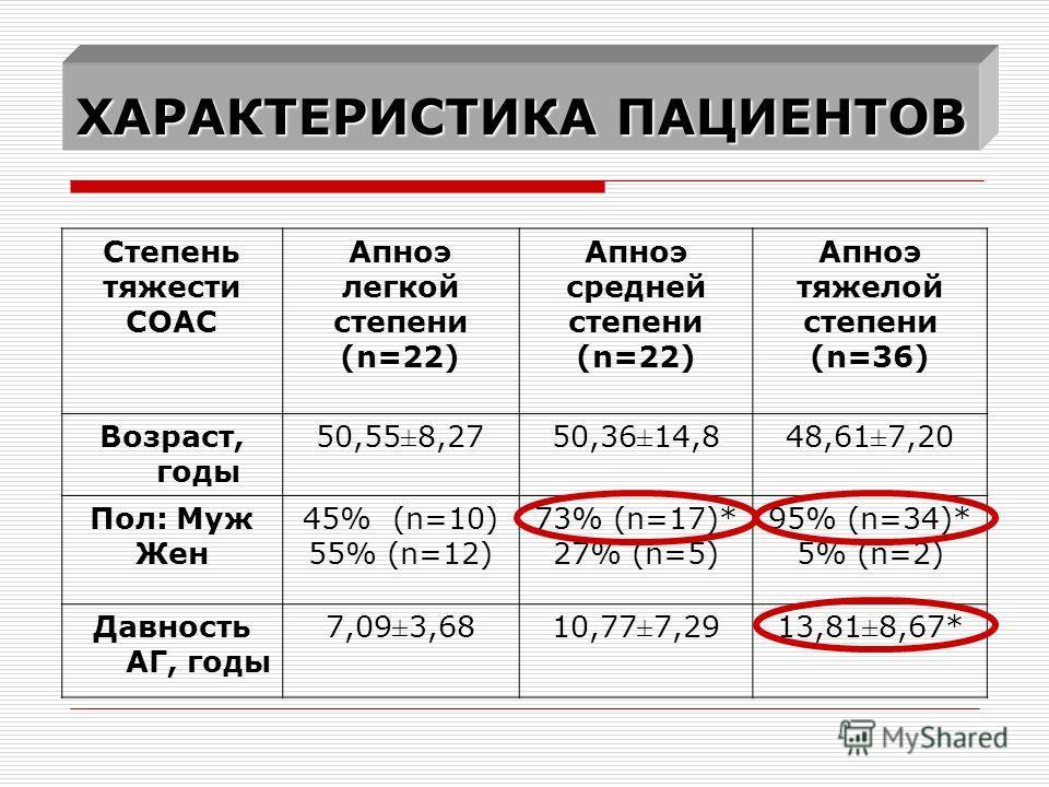 ХАРАКТЕРИСТИКА ПАЦИЕНТОВ Степень тяжести СОАС Апноэ легкой степени (n=22) Апноэ средней степени (n=22) Апноэ тяжелой степени (n=36) Возраст, годы 50,55±8,2750,36±14,848,61±7,20 Пол: Муж Жен 45% (n=10) 55% (n=12) 73% (n=17)* 27% (n=5) 95% (n=34)* 5% (