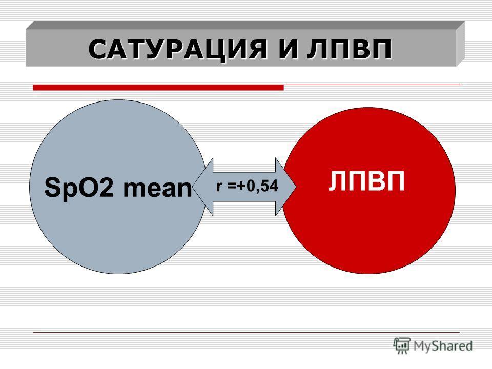 САТУРАЦИЯ И ЛПВП SpO2 mean ЛПВП r =+0,54