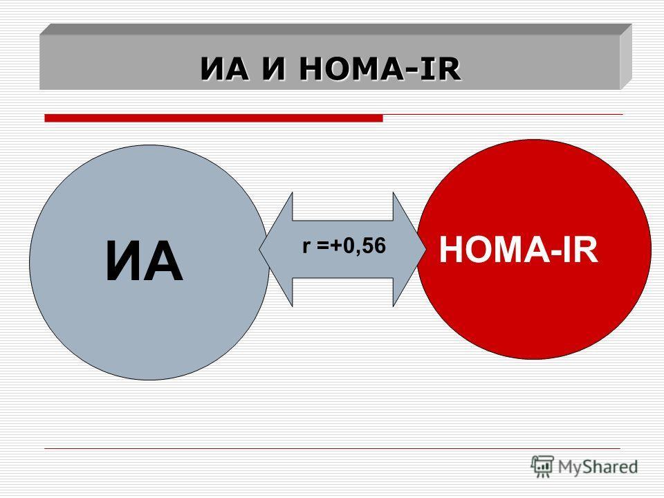 ИА И HOMA-IR ИА HOMA-IR r =+0,56