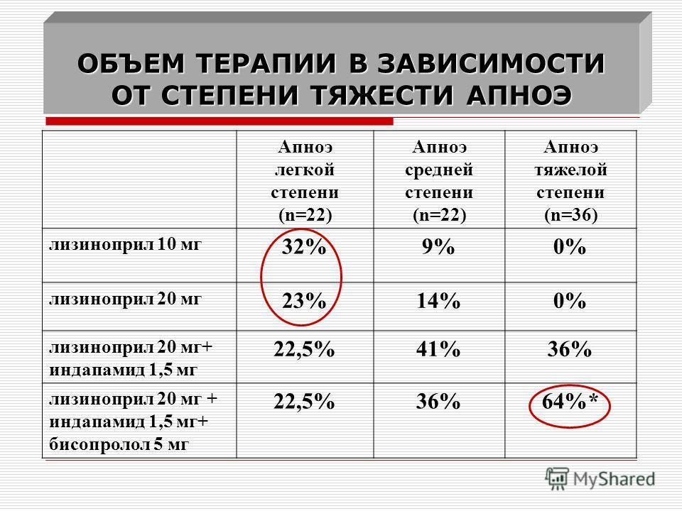 Апноэ легкой степени (n=22) Апноэ средней степени (n=22) Апноэ тяжелой степени (n=36) лизиноприл 10 мг 32%9%9%0% лизиноприл 20 мг 23%14%0%0% лизиноприл 20 мг+ индапамид 1,5 мг 22,5%41%36% лизиноприл 20 мг + индапамид 1,5 мг+ бисопролол 5 мг 22,5%36%6