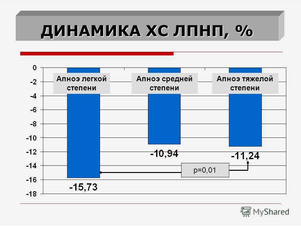 ДИНАМИКА ХС ЛПНП, % р=0,01 Апноэ легкой степени Апноэ средней степени Апноэ тяжелой степени