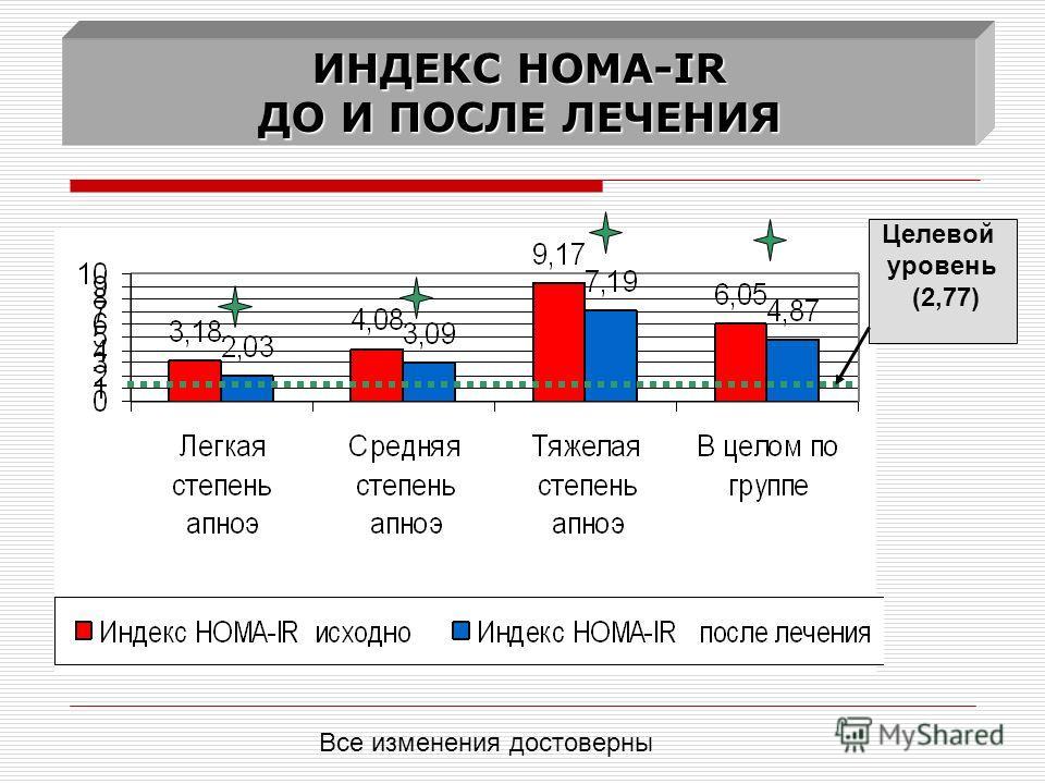 ИНДЕКС HOMA-IR ДО И ПОСЛЕ ЛЕЧЕНИЯ Все изменения достоверны Целевой уровень (2,77)