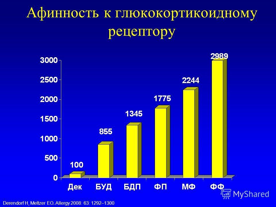 Афинность к глюкокортикоидному рецептору Derendorf H, Meltzer EO. Allergy 2008: 63: 1292–1300