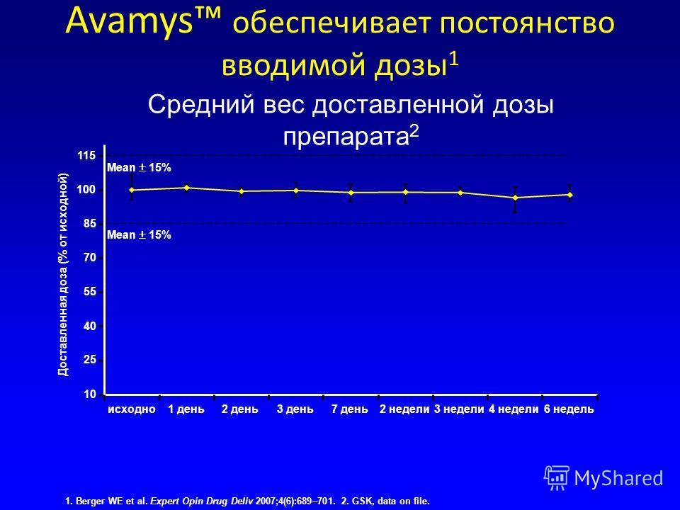 Средний вес доставленной дозы препарата 2 10 25 40 55 70 85 100 115 исходно1 день2 день3 день7 день2 недели3 недели4 недели6 недель Доставленная доза (% от исходной) Mean 15% Avamys обеспечивает постоянство вводимой дозы 1 1. Berger WE et al. Expert