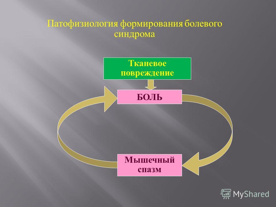 Патофизиология формирования болевого синдрома Тканевое повреждение БОЛЬ Мышечный спазм